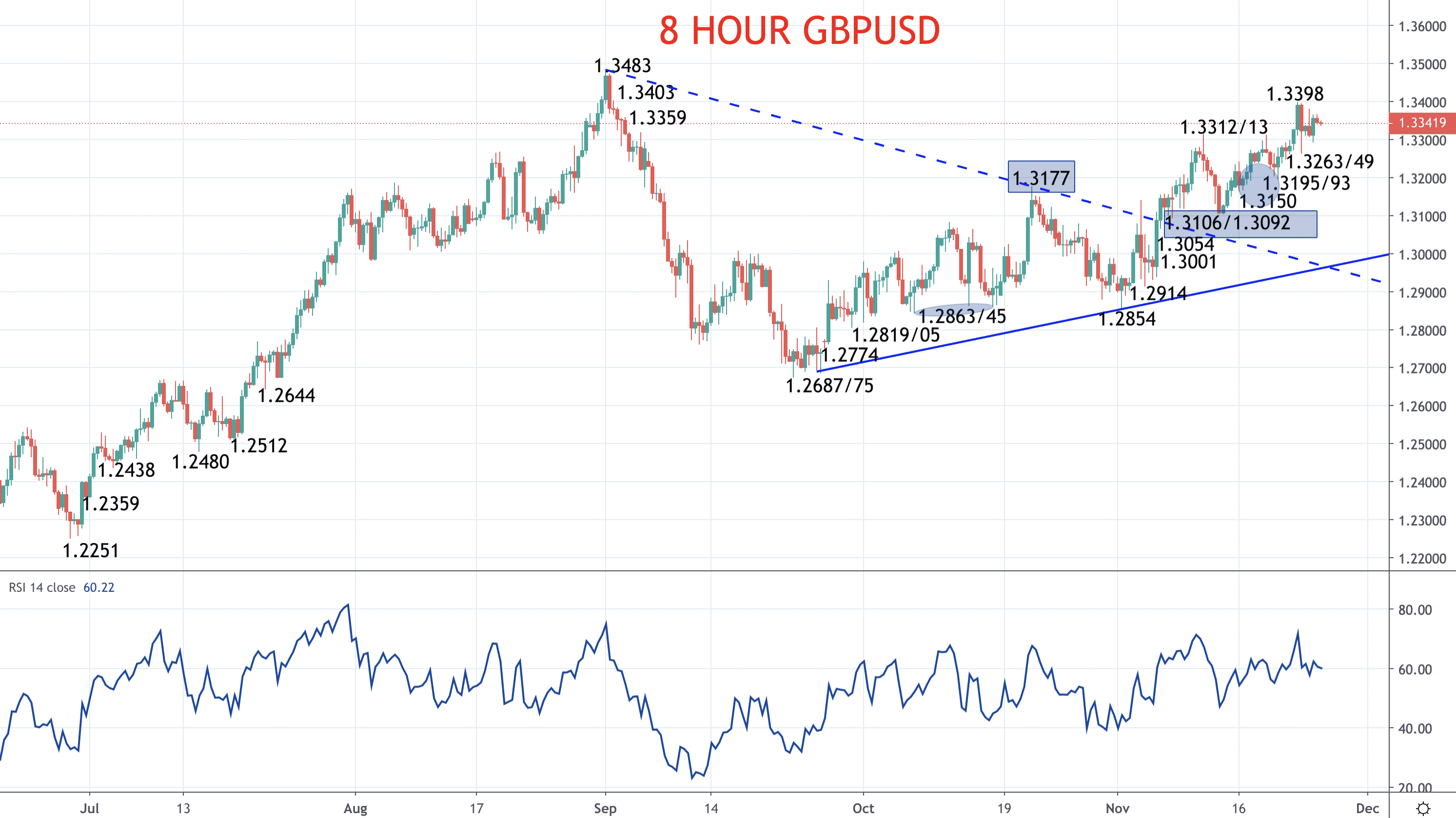 Euro and Pound stay bullish – EURUSD and GBPUSD forecasts Image